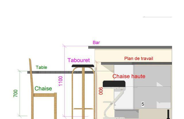 Quelle est la hauteur d'un tabouret de bar
